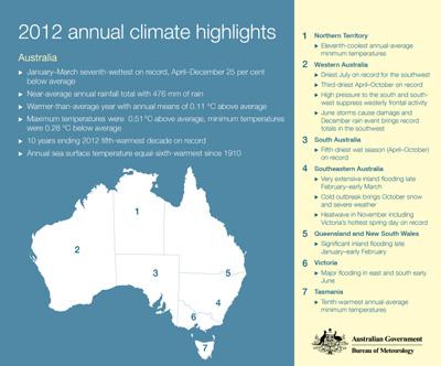 Annual Australian Climate Statement Annual Australian Climate Statement