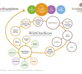 WithOneBean Model