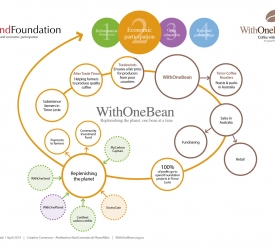 WithOneBean Flow Chart