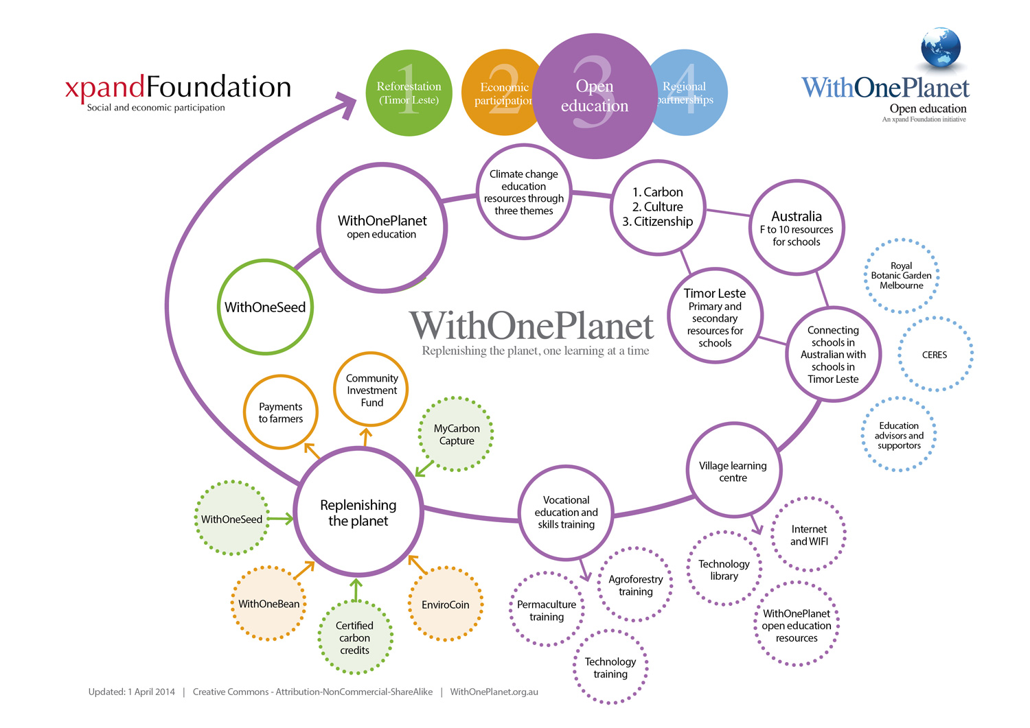 WithOnePlanet Flow Chart
