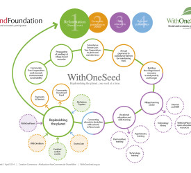 WithOneSeed Model