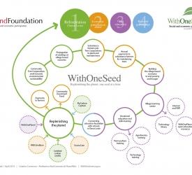 WithOneSeed Model