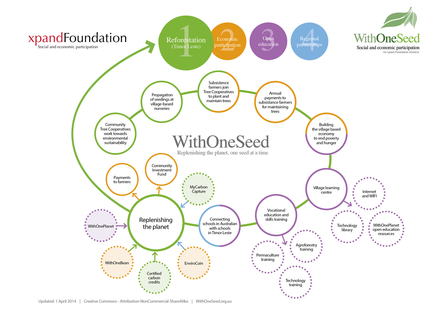 WithOneSeed Flow Chart